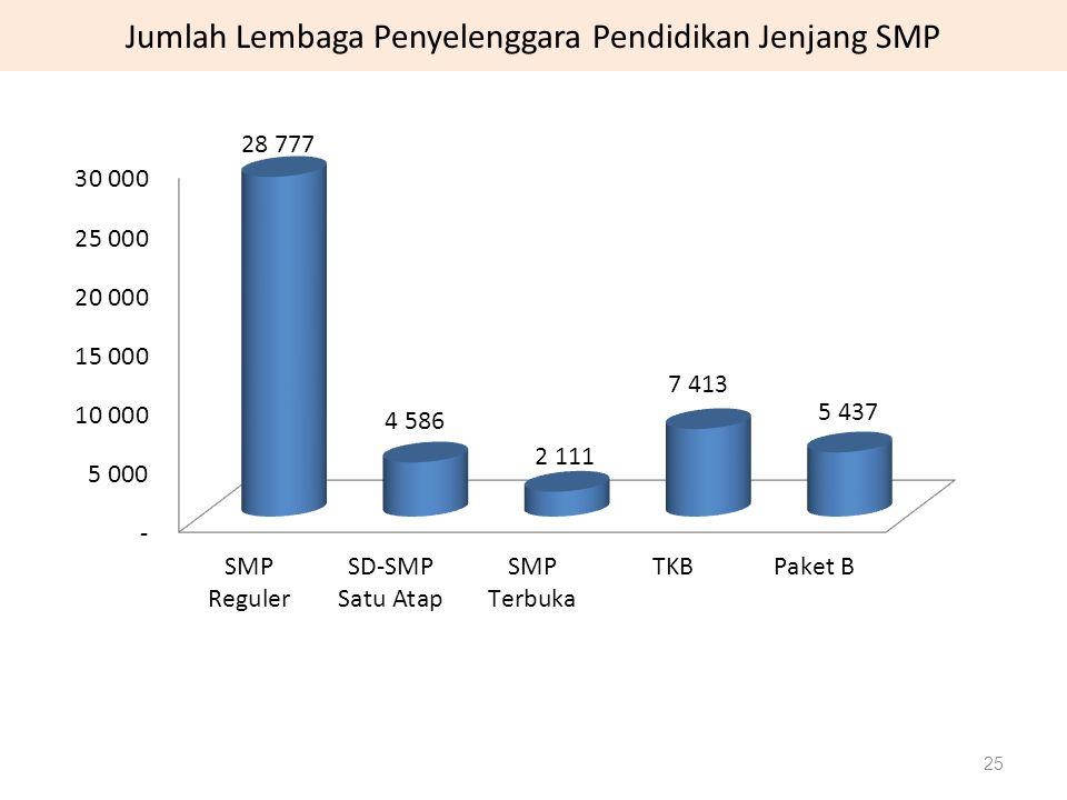 Jumlah Lembaga Penyelenggara Pendidikan Jenjang SMP