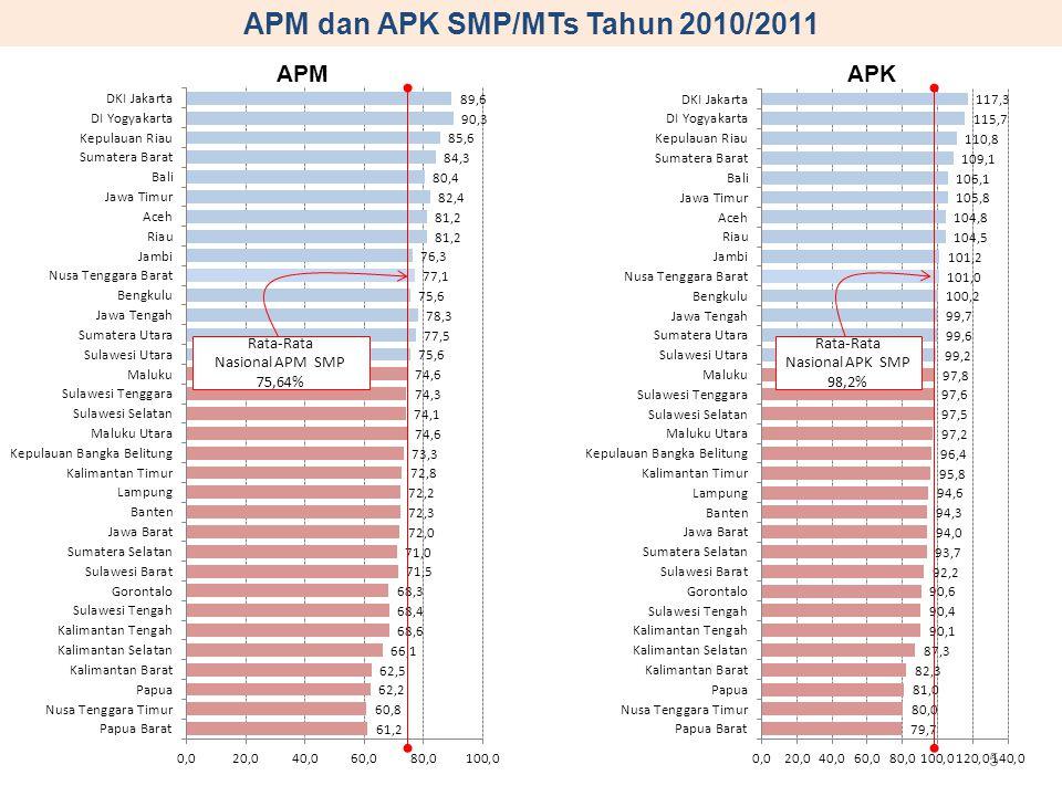 APM dan APK SMP/MTs Tahun 2010/2011