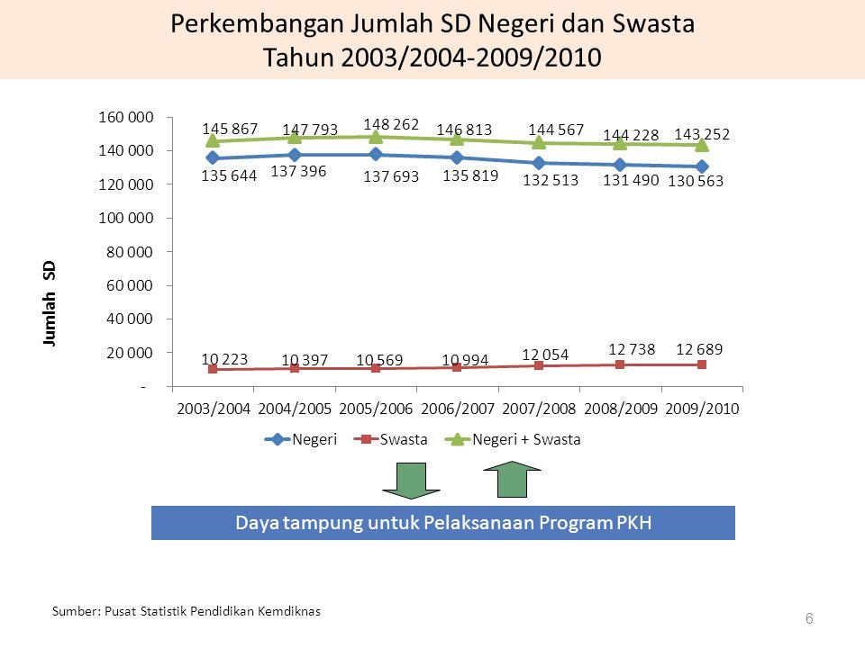 Perkembangan Jumlah SD Negeri dan Swasta Tahun 2003/2004-2009/2010