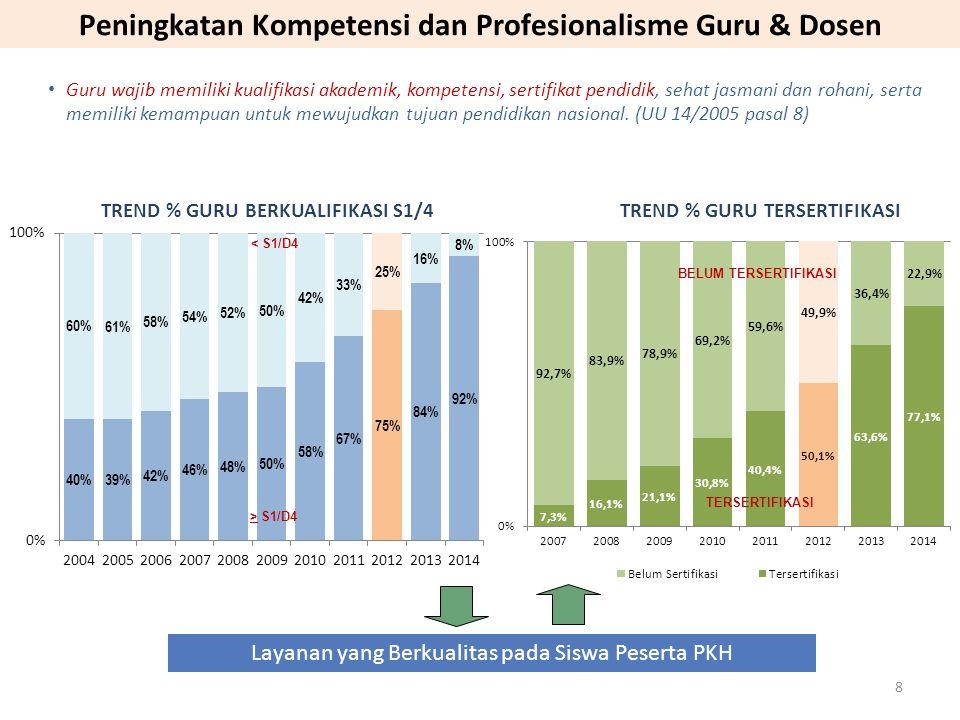 Peningkatan Kompetensi dan Profesionalisme Guru & Dosen