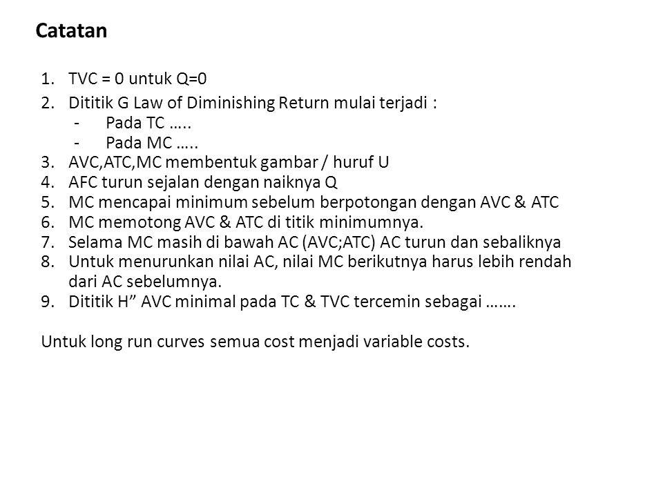 Catatan TVC = 0 untuk Q=0. Dititik G Law of Diminishing Return mulai terjadi : Pada TC ….. Pada MC …..