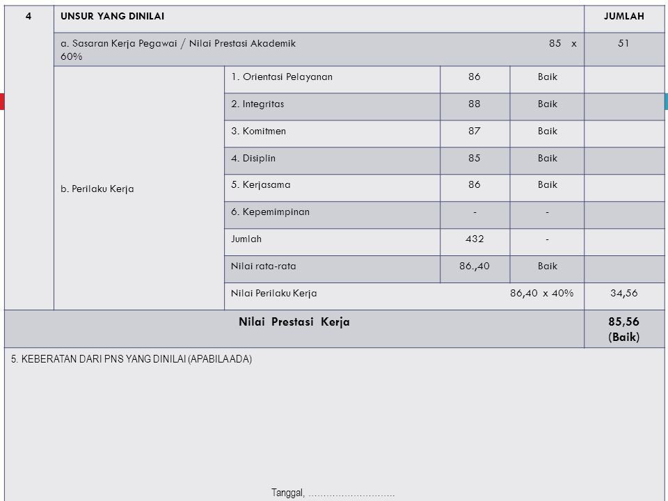 Nilai Prestasi Kerja 85,56 (Baik)