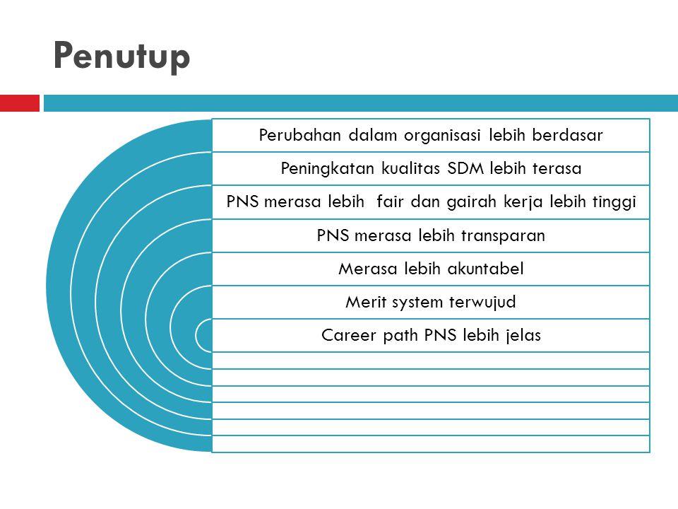 Penutup Perubahan dalam organisasi lebih berdasar