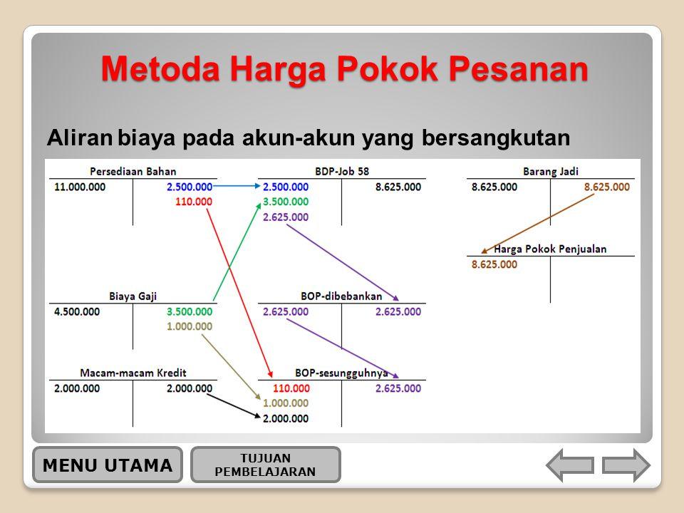 Metoda Harga Pokok Pesanan