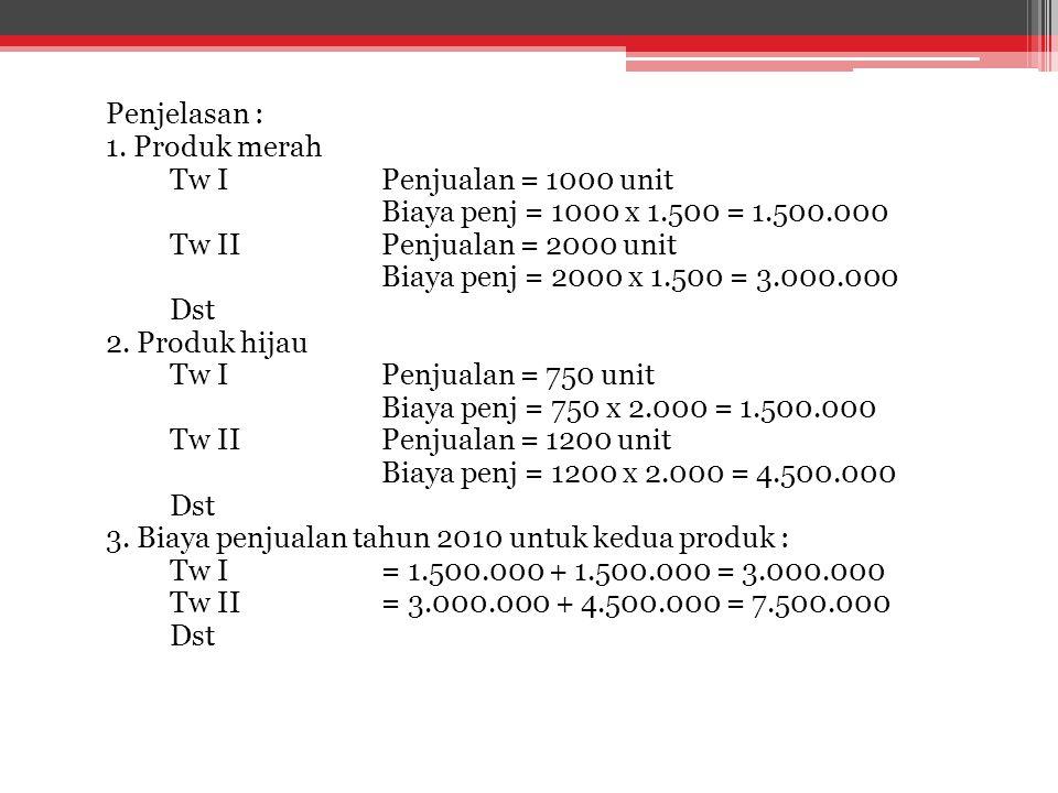 Penjelasan : 1. Produk merah. Tw I Penjualan = 1000 unit. Biaya penj = 1000 x 1.500 = 1.500.000.