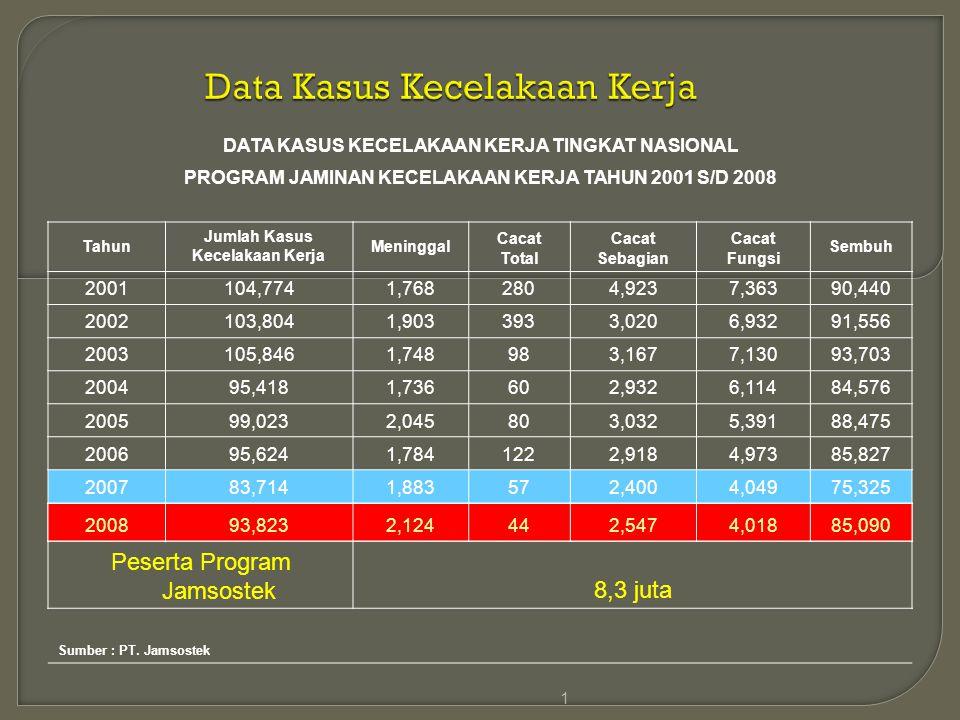 Data Kasus Kecelakaan Kerja