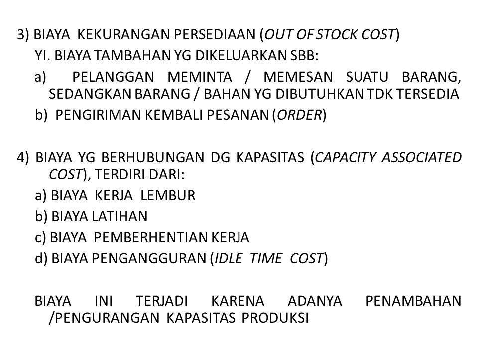 3) BIAYA KEKURANGAN PERSEDIAAN (OUT OF STOCK COST) YI