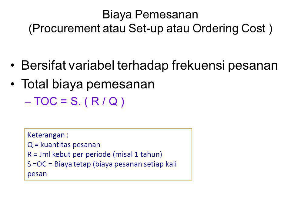 Biaya Pemesanan (Procurement atau Set-up atau Ordering Cost )