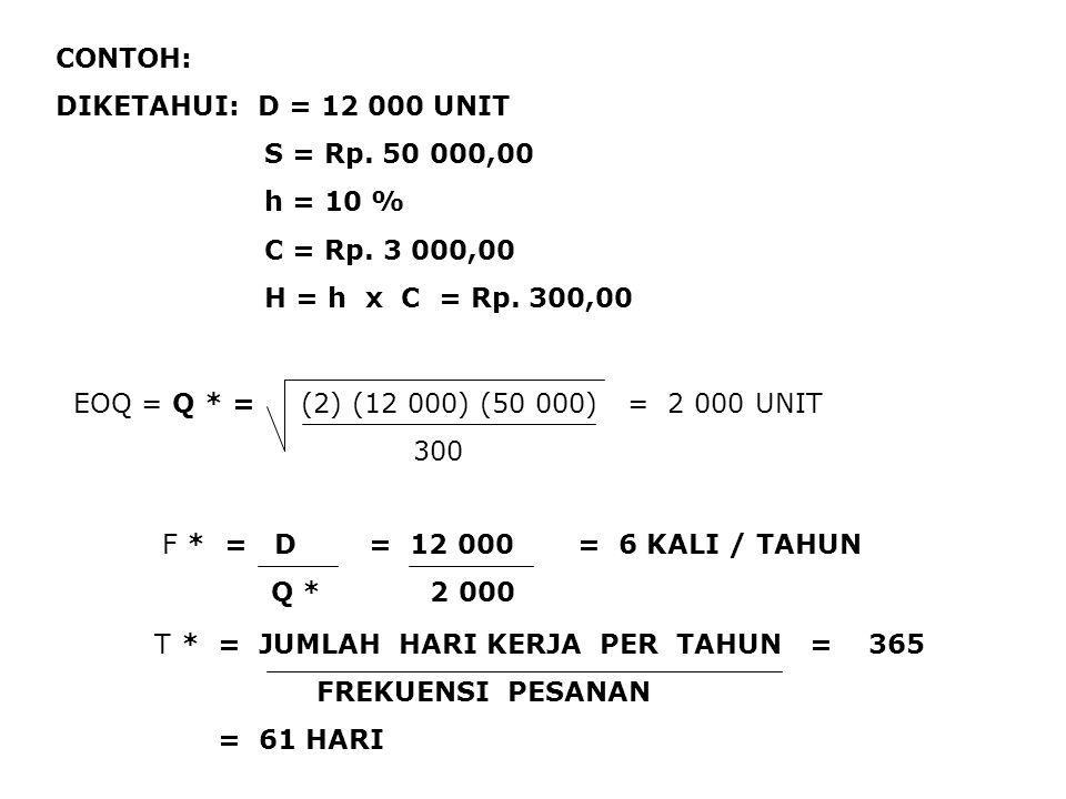 CONTOH: DIKETAHUI: D = 12 000 UNIT. S = Rp. 50 000,00. h = 10 % C = Rp. 3 000,00. H = h x C = Rp. 300,00.