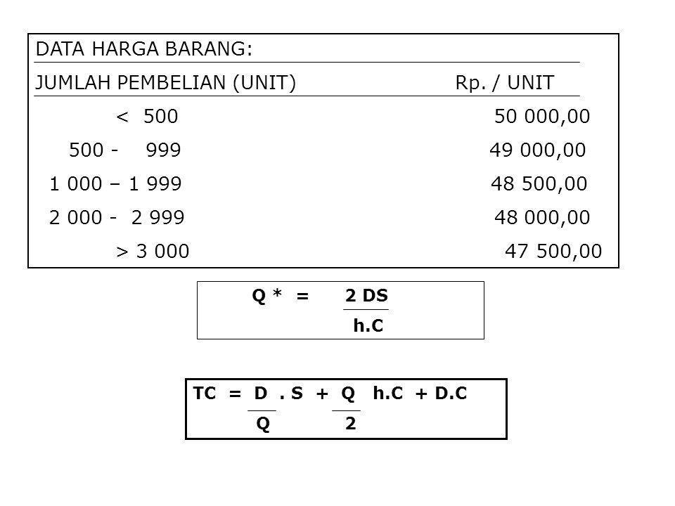 JUMLAH PEMBELIAN (UNIT) Rp. / UNIT < 500 50 000,00