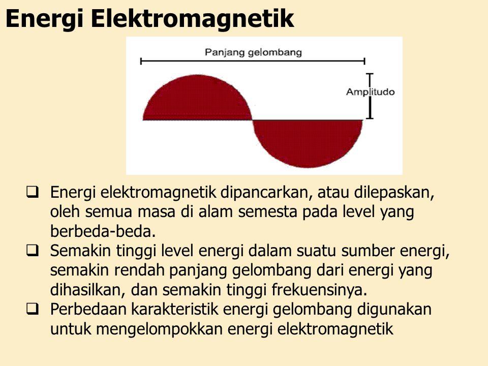 Energi Elektromagnetik