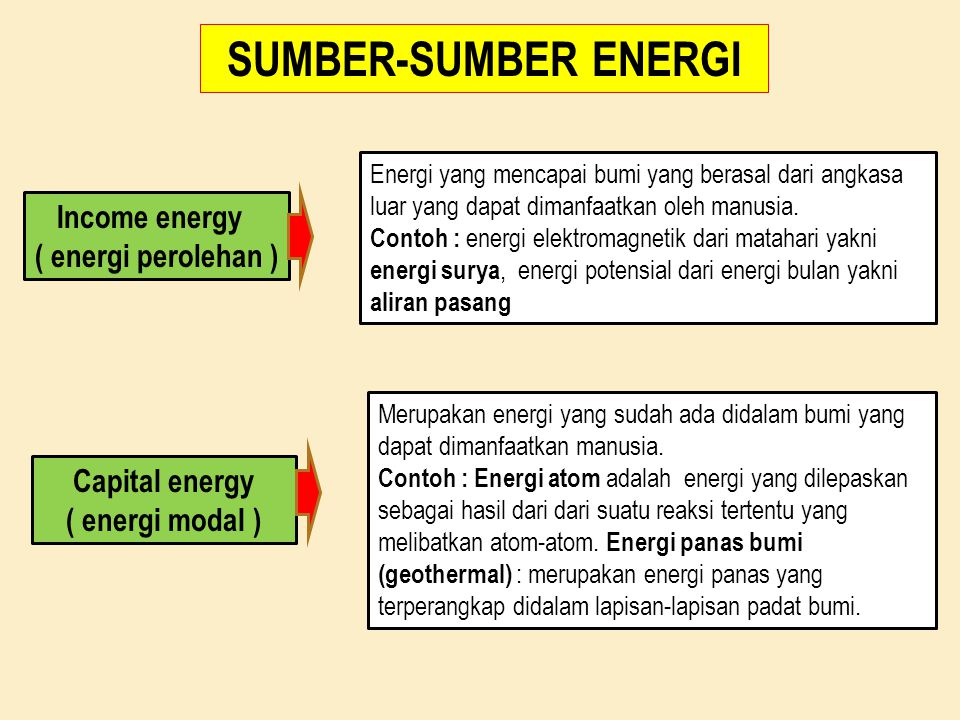 SUMBER-SUMBER ENERGI Income energy ( energi perolehan ) Capital energy