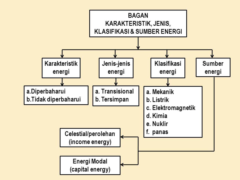 KLASIFIKASI & SUMBER ENERGI Celestial/perolehan (income energy)
