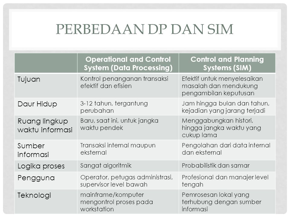 Perbedaan DP dan SIM Operational and Control System (Data Processing)