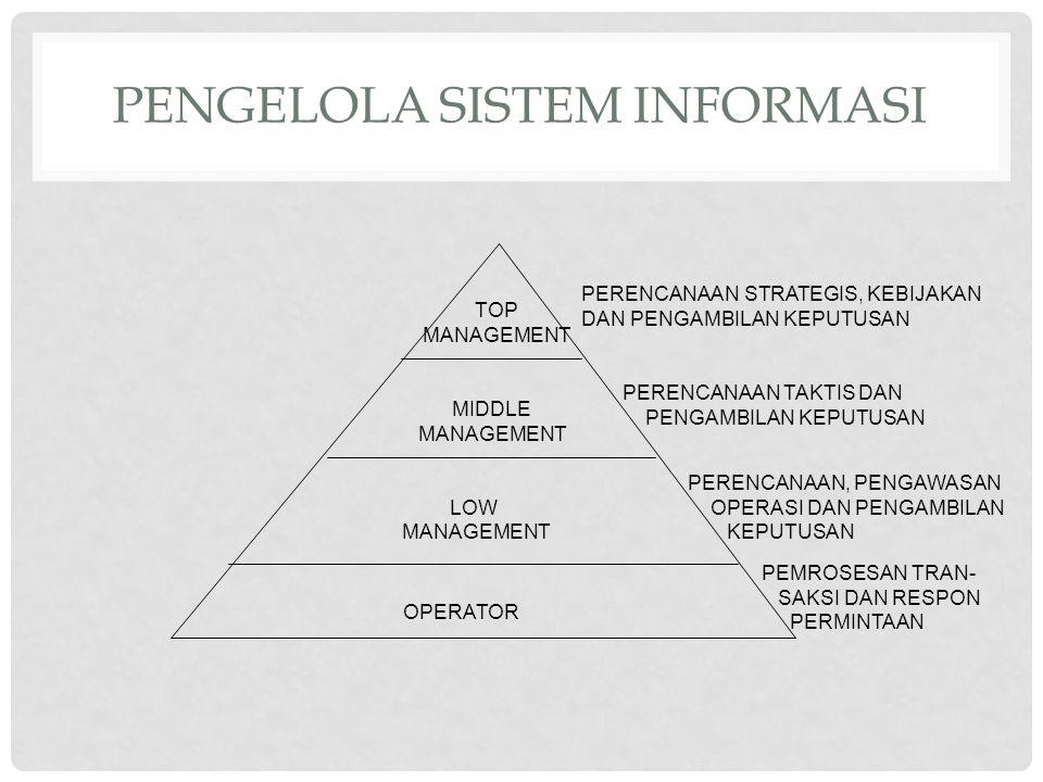Pengelola Sistem Informasi