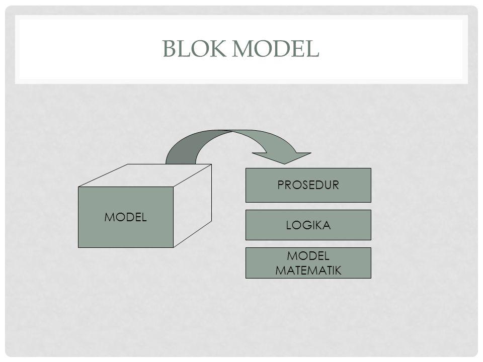 Blok Model PROSEDUR MODEL LOGIKA MODEL MATEMATIK