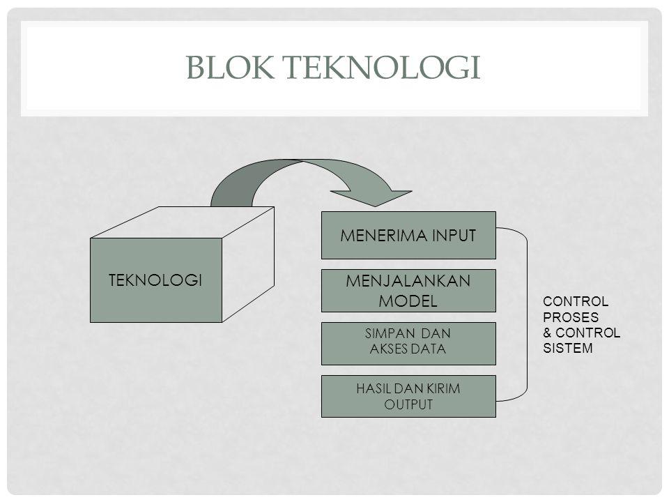 Blok Teknologi MENERIMA INPUT TEKNOLOGI MENJALANKAN MODEL CONTROL