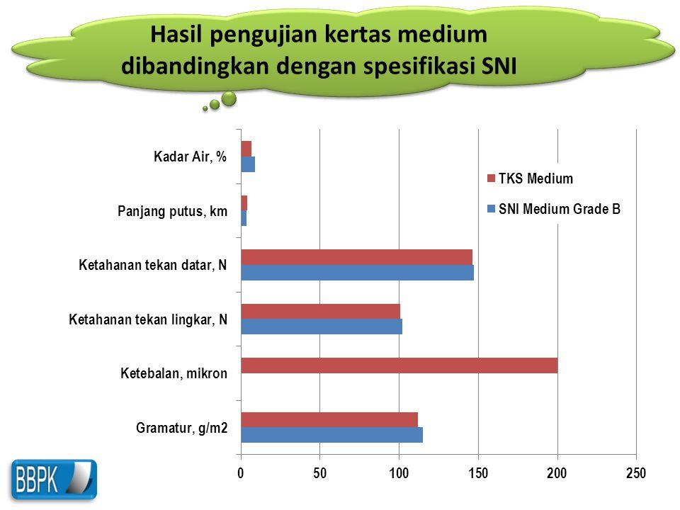 Hasil pengujian kertas medium dibandingkan dengan spesifikasi SNI