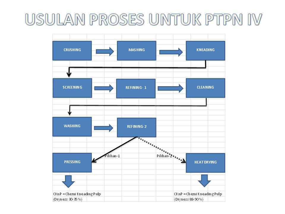 USULAN PROSES UNTUK PTPN IV