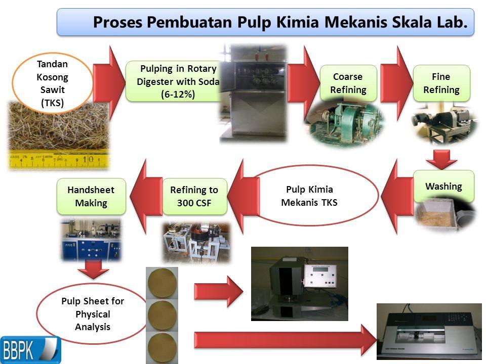 Proses Pembuatan Pulp Kimia Mekanis Skala Lab.