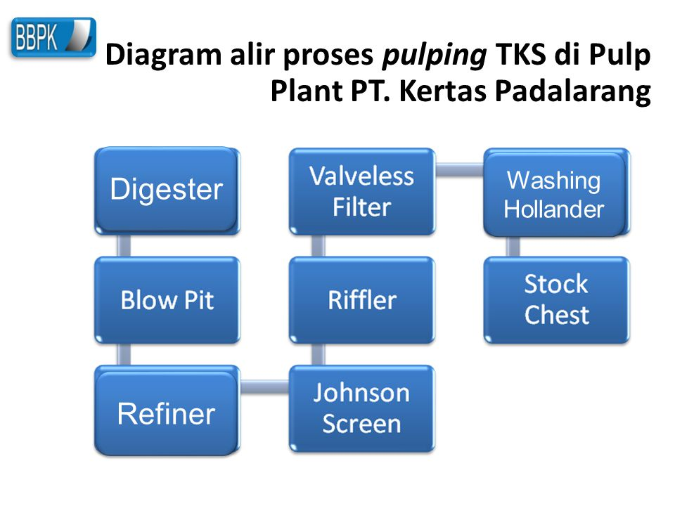 Diagram alir proses pulping TKS di Pulp Plant PT. Kertas Padalarang
