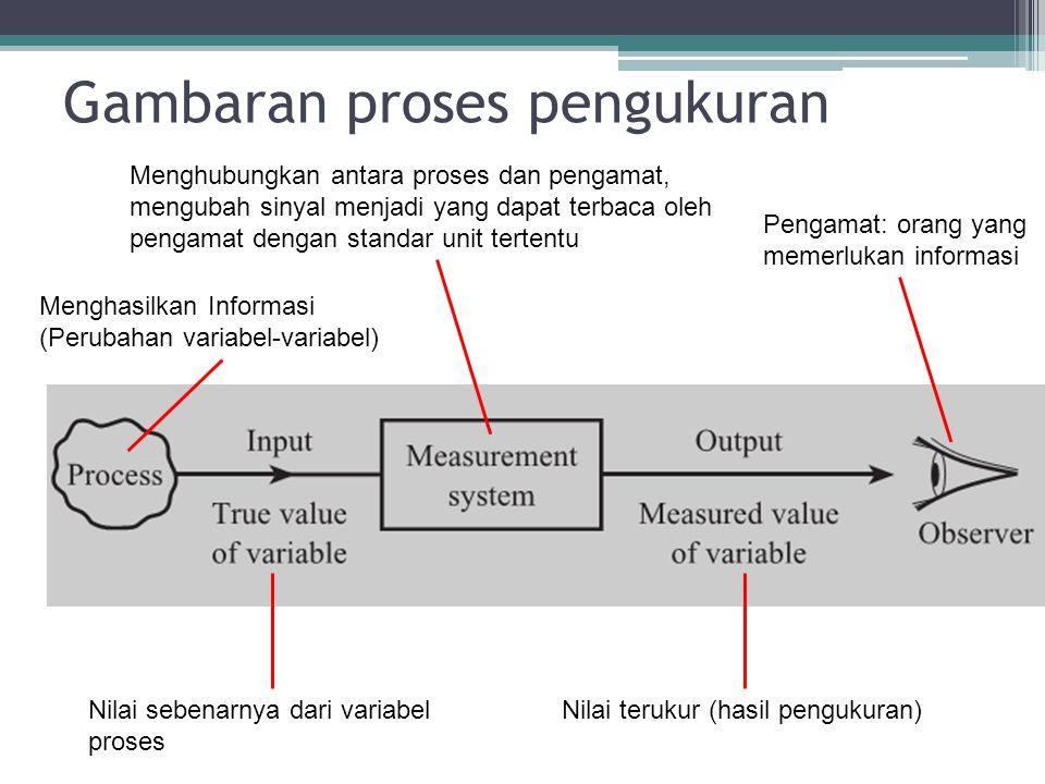 Gambaran proses pengukuran