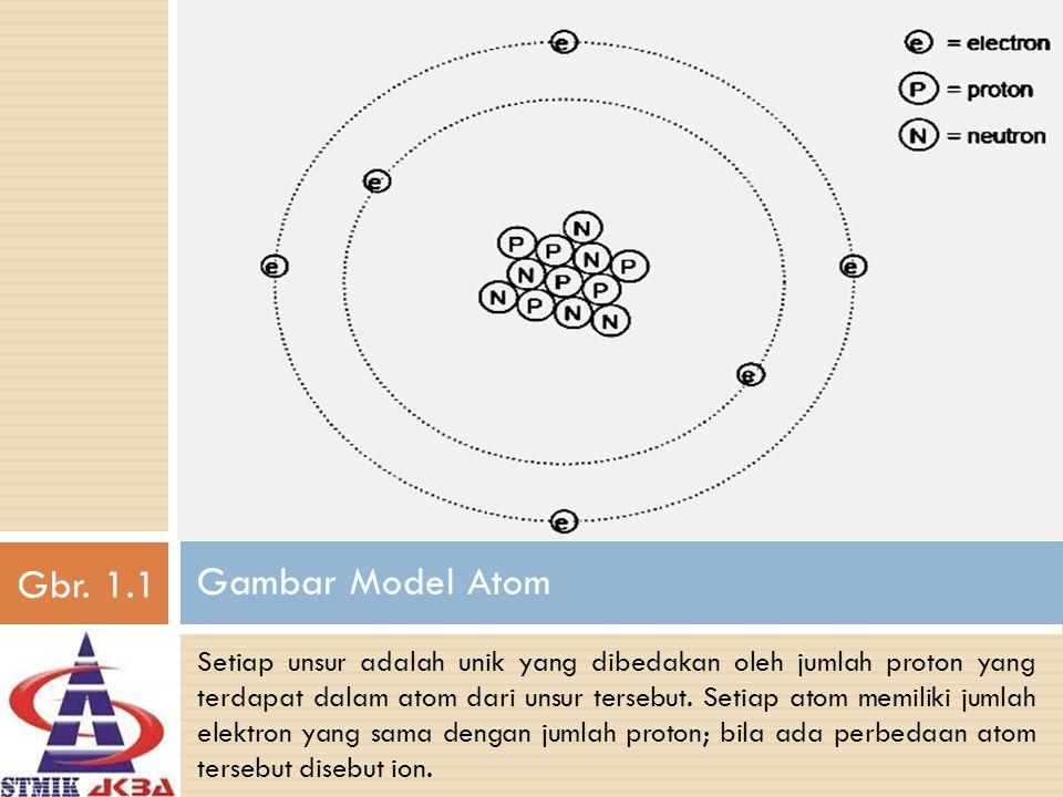 Gbr. 1.1 Gambar Model Atom.