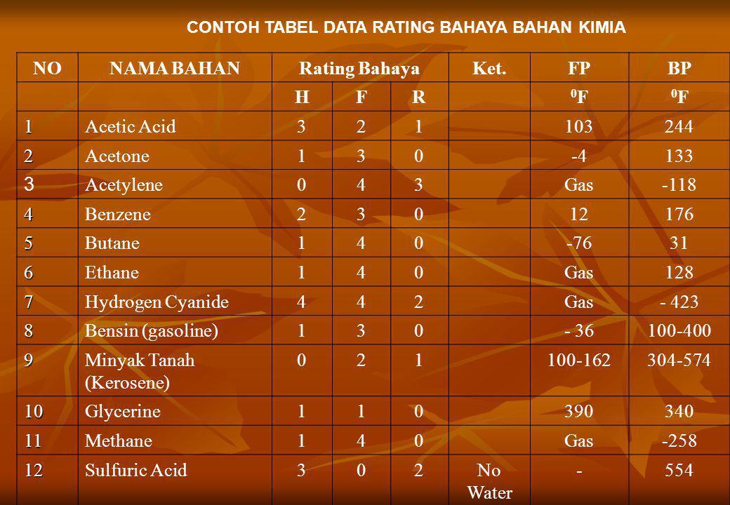 NO NAMA BAHAN Rating Bahaya Ket. FP BP H F R 0F