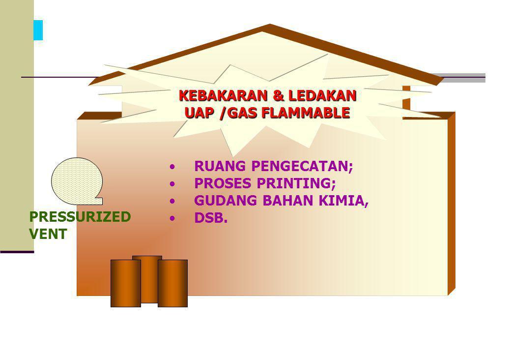 RUANG PENGECATAN; PROSES PRINTING; GUDANG BAHAN KIMIA, DSB. KEBAKARAN & LEDAKAN. UAP /GAS FLAMMABLE.