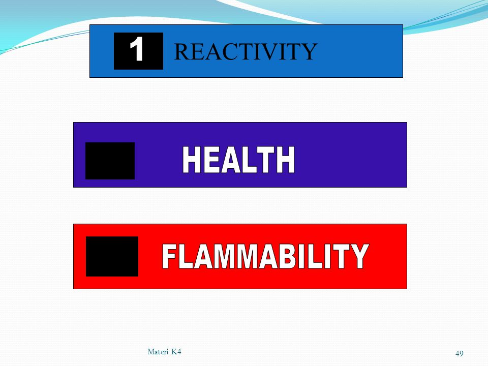 REACTIVITY 1 1 22222 HEALTH 33 FLAMMABILITY Materi K4