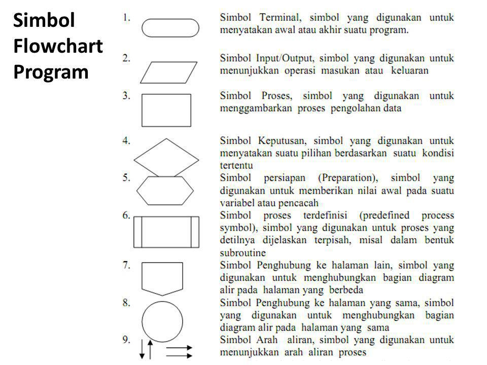 Simbol Flowchart Program