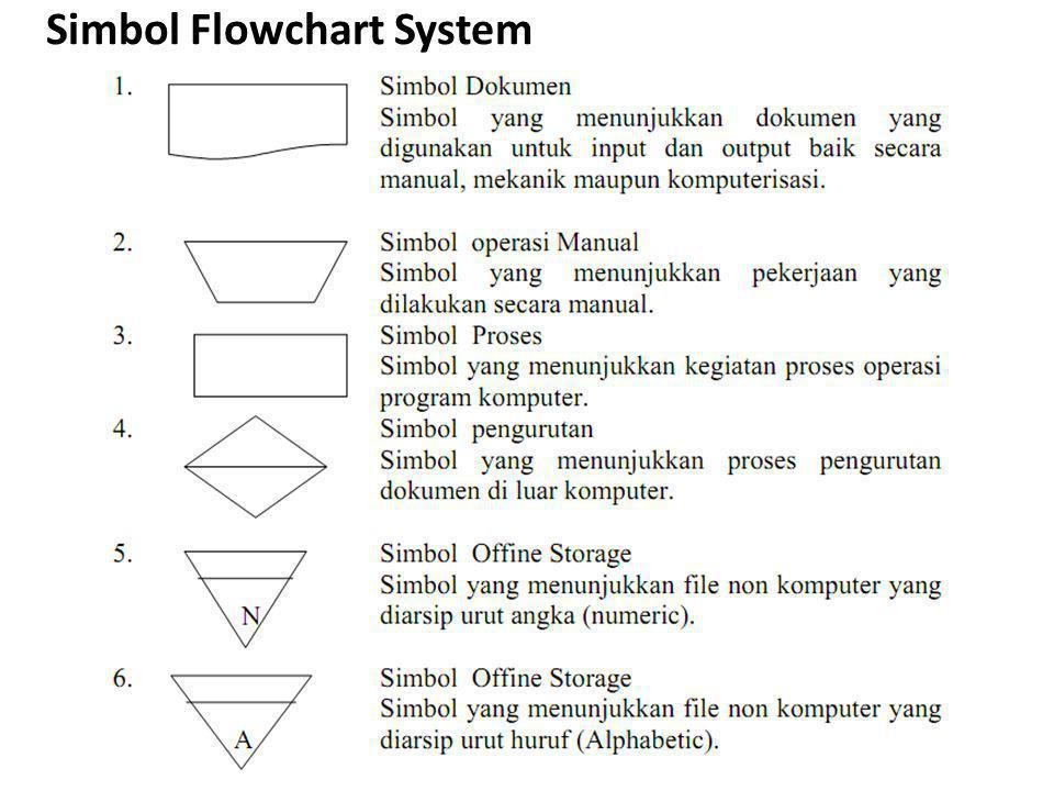 Simbol Flowchart System