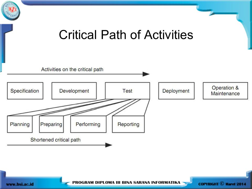 Critical Path of Activities