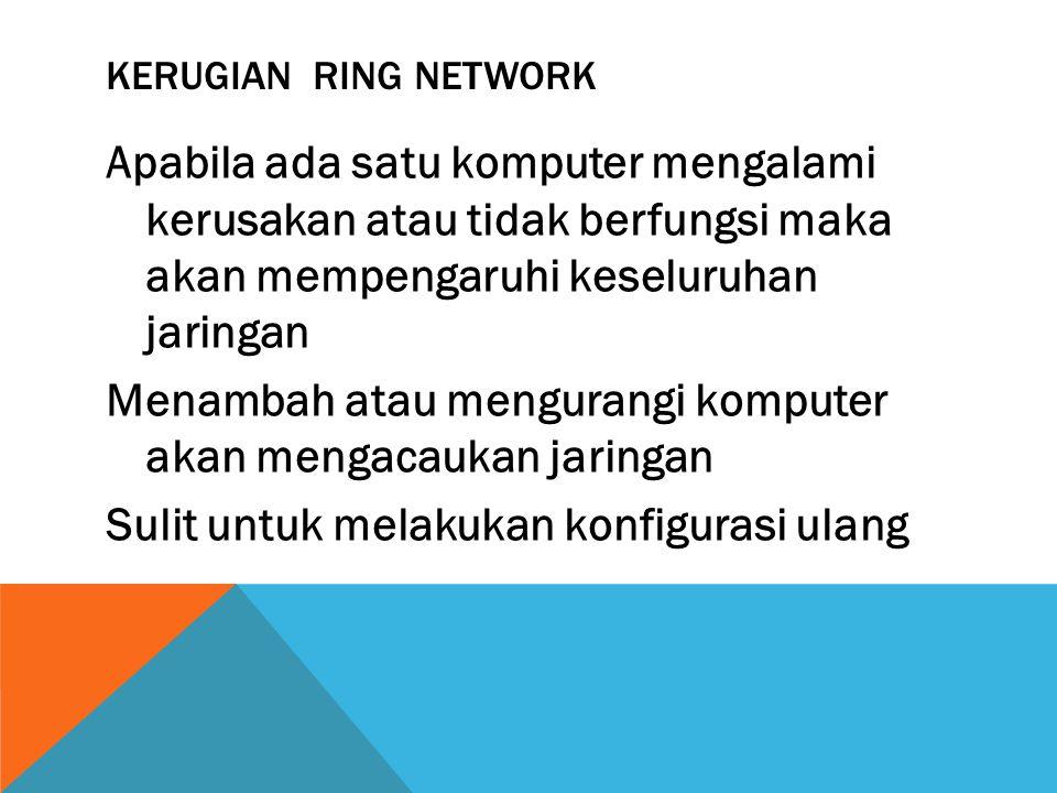 Kerugian Ring Network