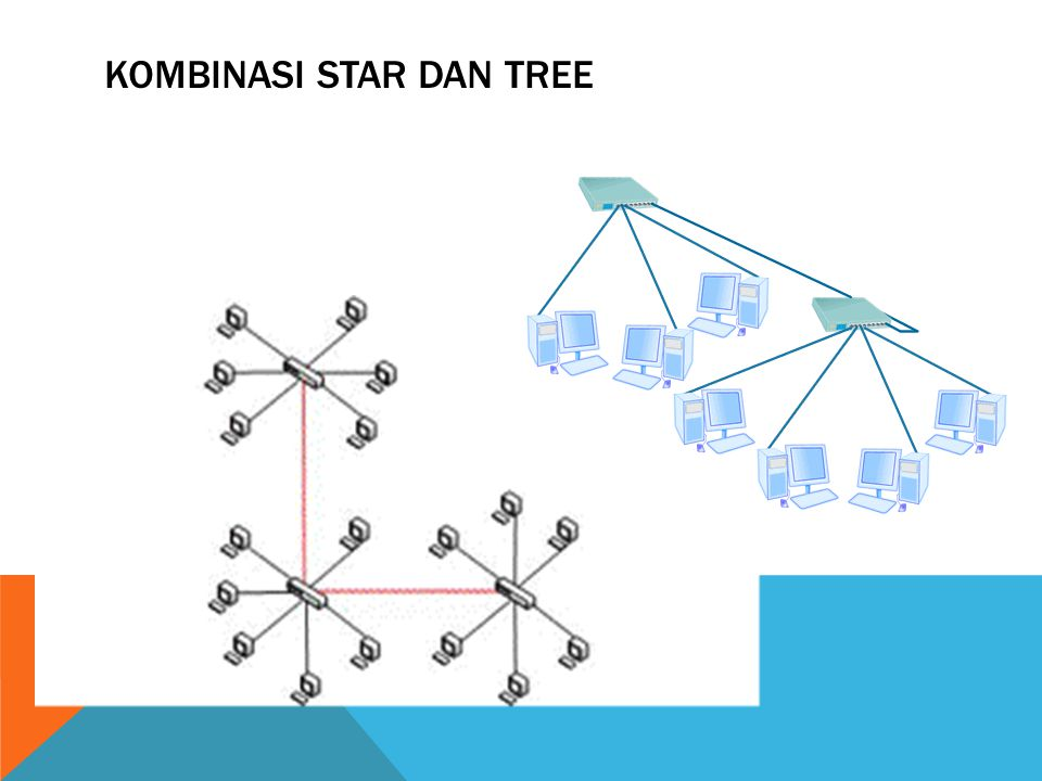 Kombinasi star dan tree