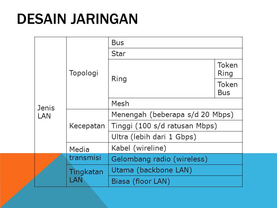 Desain Jaringan Jenis LAN Topologi Bus Star Token Ring Ring Token Bus
