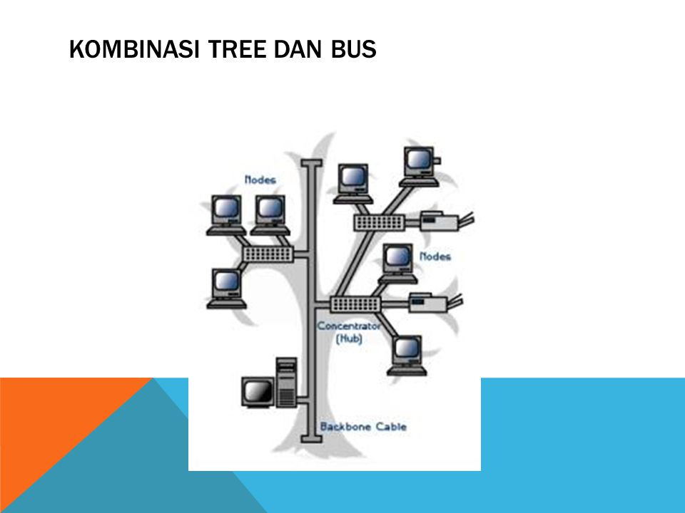 Kombinasi Tree dan Bus