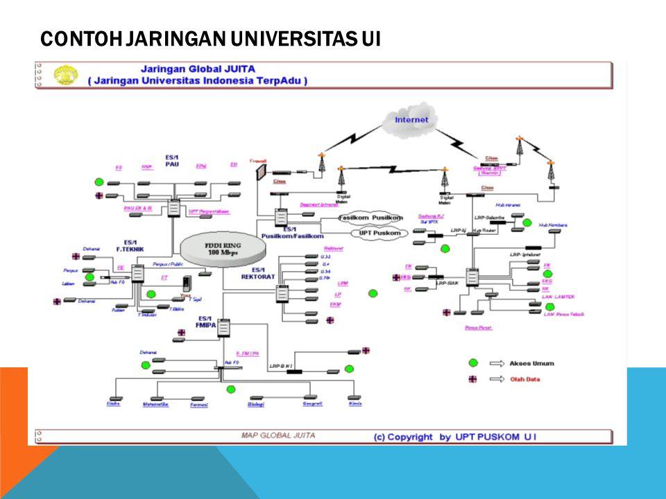 Contoh Jaringan Universitas UI