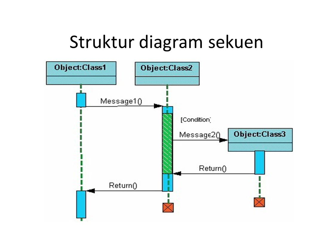 Struktur diagram sekuen