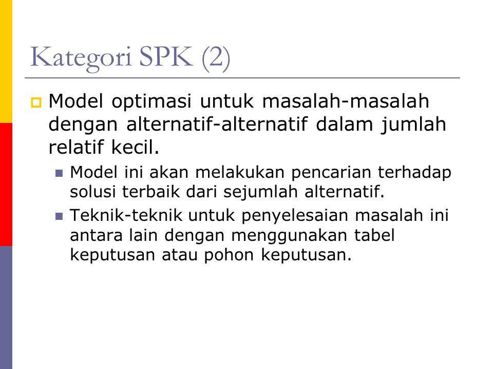 Kategori SPK (2) Model optimasi untuk masalah-masalah dengan alternatif-alternatif dalam jumlah relatif kecil.