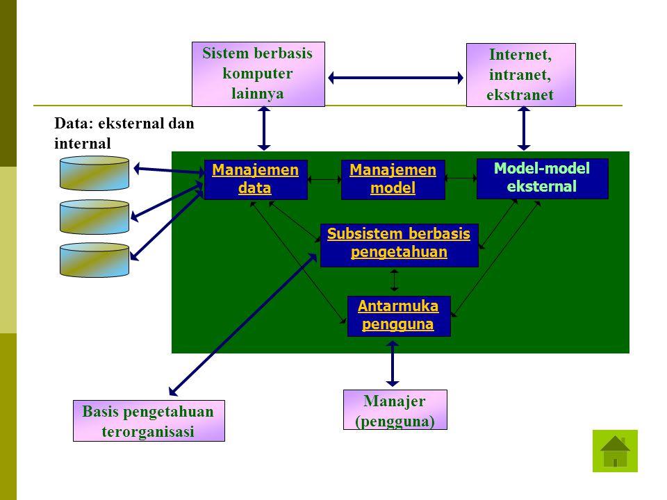 Sistem berbasis komputer lainnya Internet, intranet, ekstranet