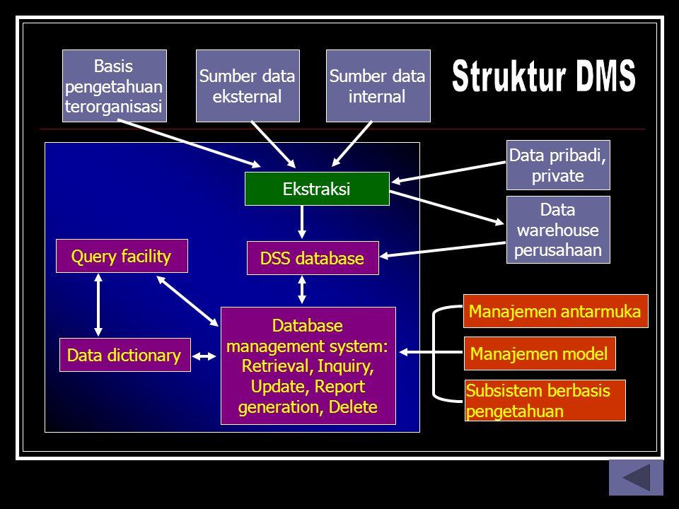 Struktur DMS Basis pengetahuan terorganisasi Sumber data eksternal