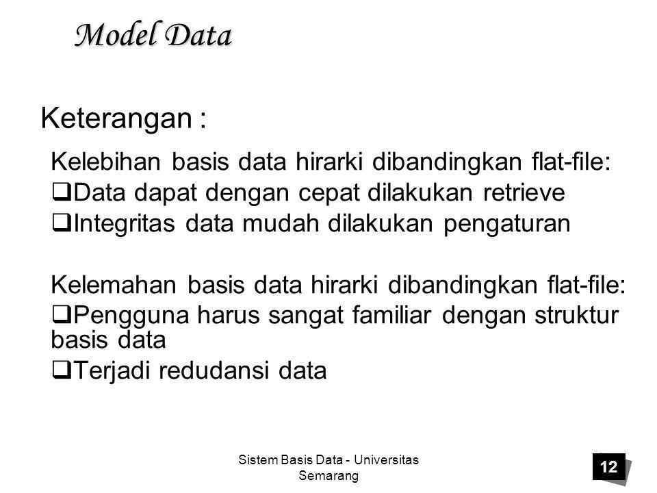 Sistem Basis Data - Universitas Semarang