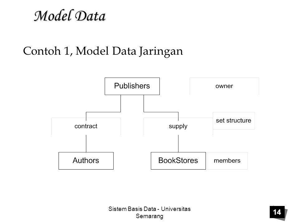 Contoh 1, Model Data Jaringan