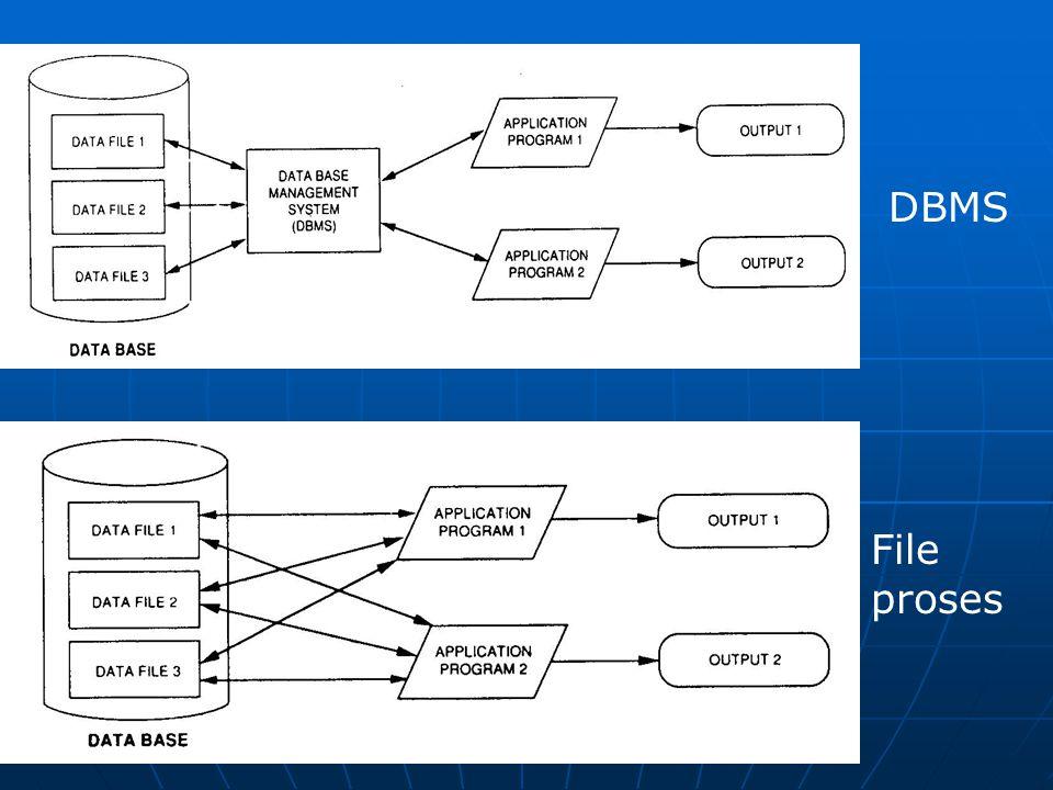 Gambaran DBMS DBMS File proses
