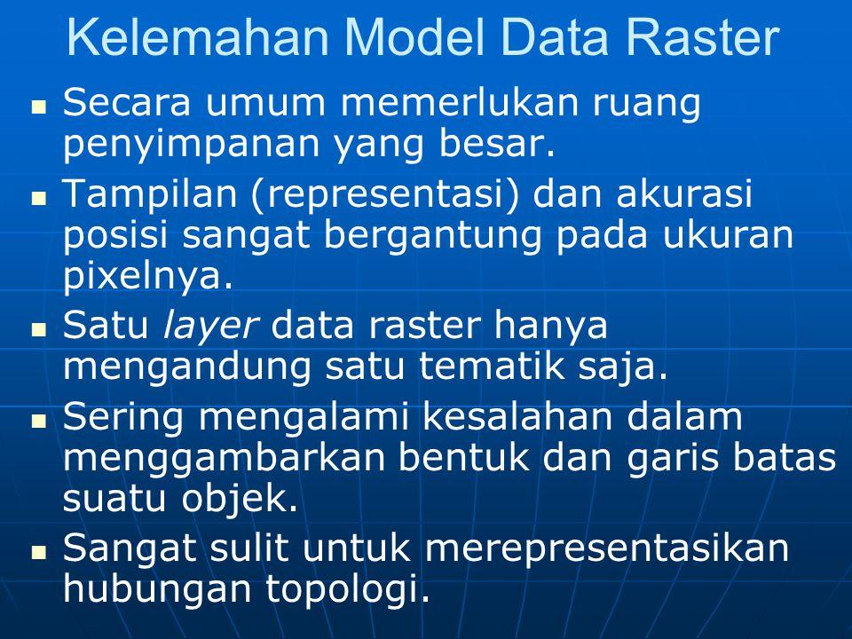 Kelemahan Model Data Raster
