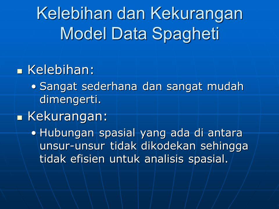Kelebihan dan Kekurangan Model Data Spagheti