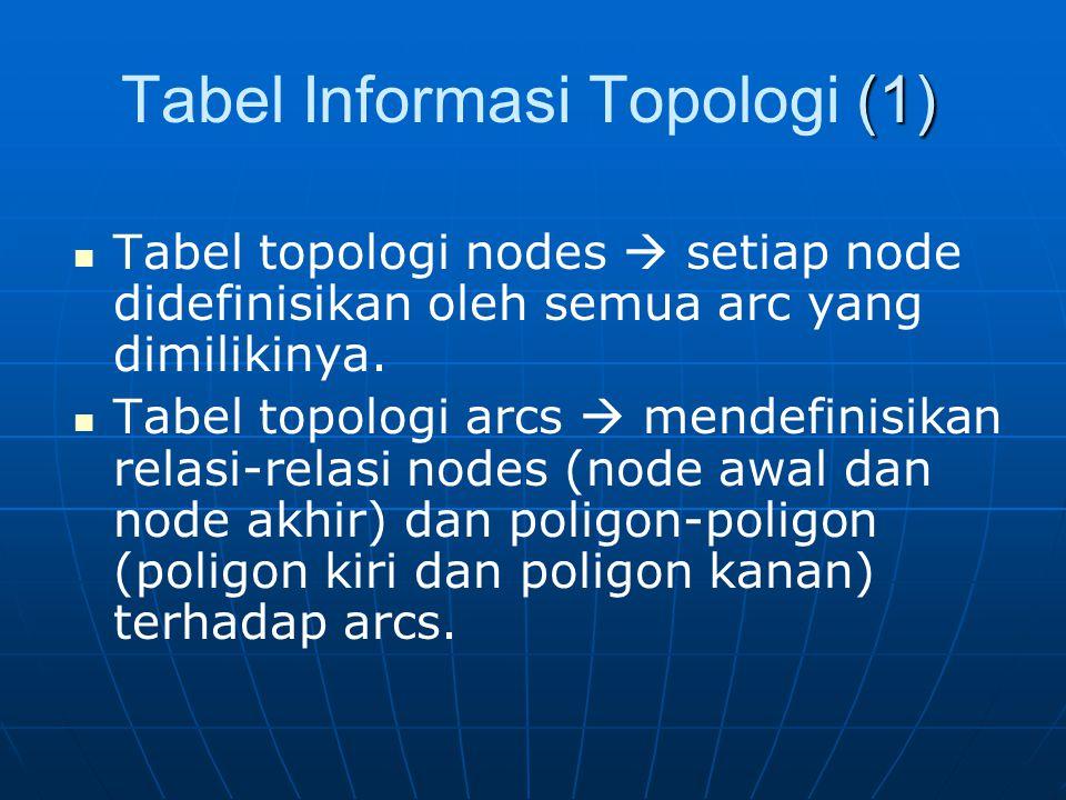 Tabel Informasi Topologi (1)