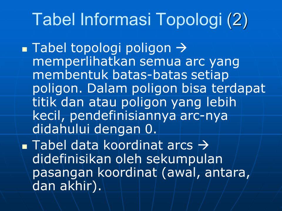Tabel Informasi Topologi (2)