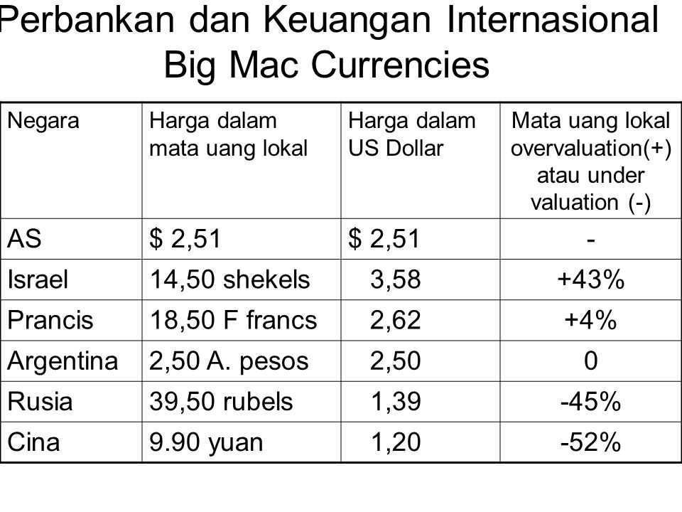 Perbankan dan Keuangan Internasional Big Mac Currencies